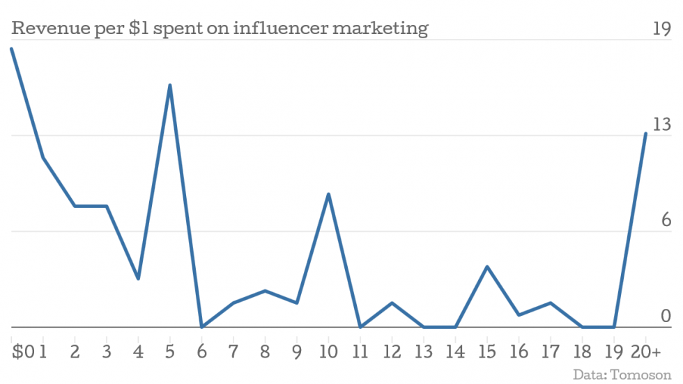 04_Revenue-per-1-spent-on-influencer-marketing (1)