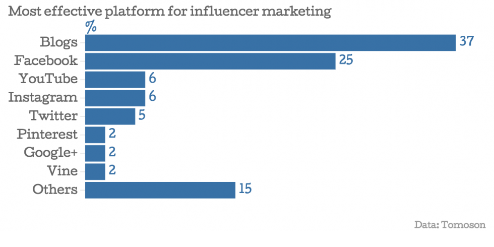 06_Most-effective-platform-for-influencer-marketing (1)
