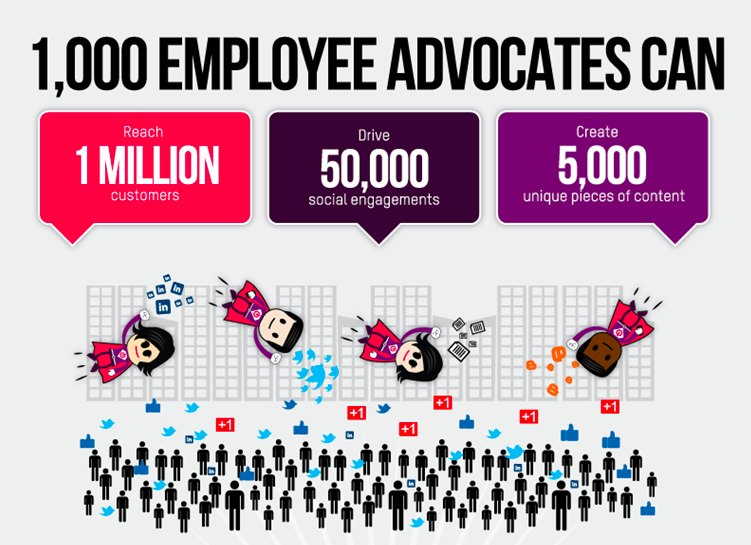 Employee advocacy marketing