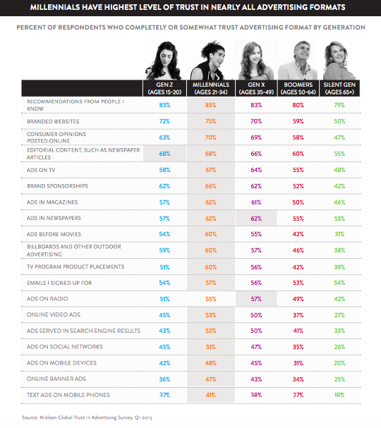 Fuente: Nielsen Global Trust in Advertising Survey, Q1 2015