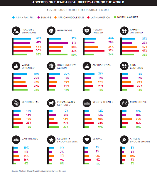 Fuente: Nielsen Global Trust in Advertising Survey, Q1 201