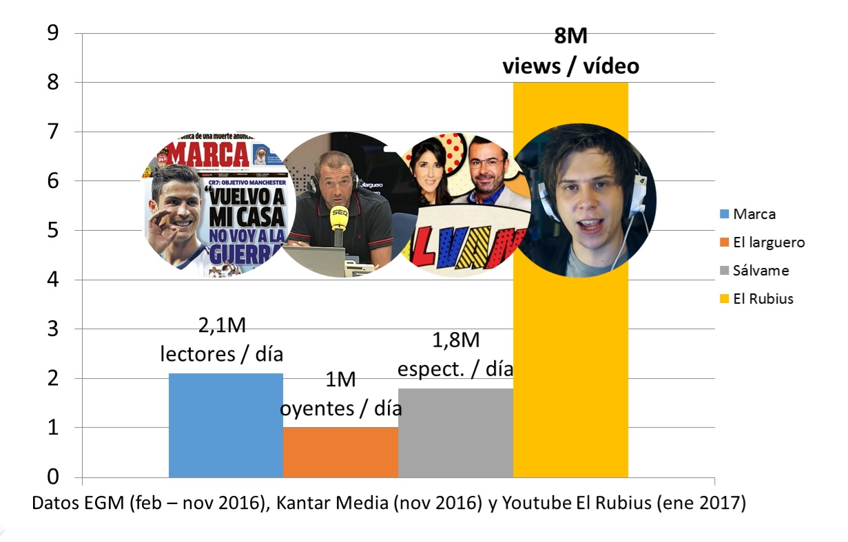 Audiencias del Influencers Marketing