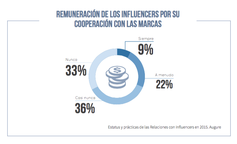 Informe Augure status influencers 2015.