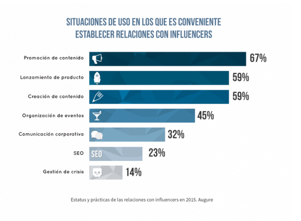 Informe Augure 2015 Estatus relaciones con influencers.