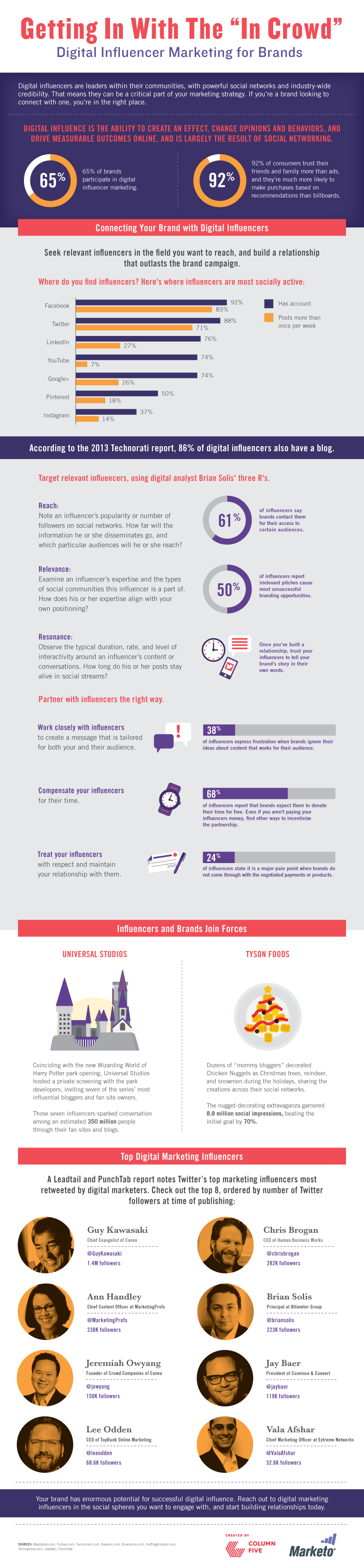in-crowd-digital-influencer-marketing-for-brands-infographic (1)