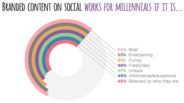 yahoo-millennial-report-branded-content